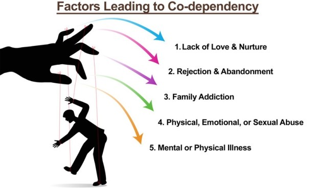 treating addiction and codependency